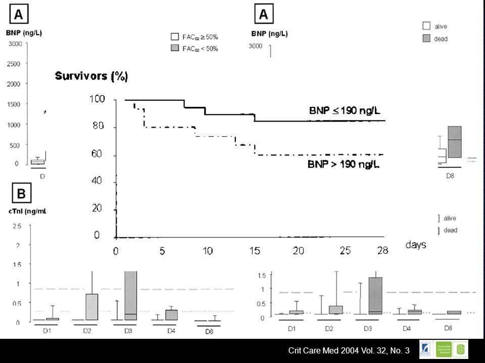 BNP >190 ng/dl el dia 2; ↑5.7 veces riesgo de muerte