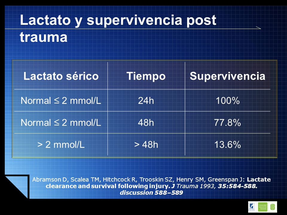 Lactato y supervivencia post trauma