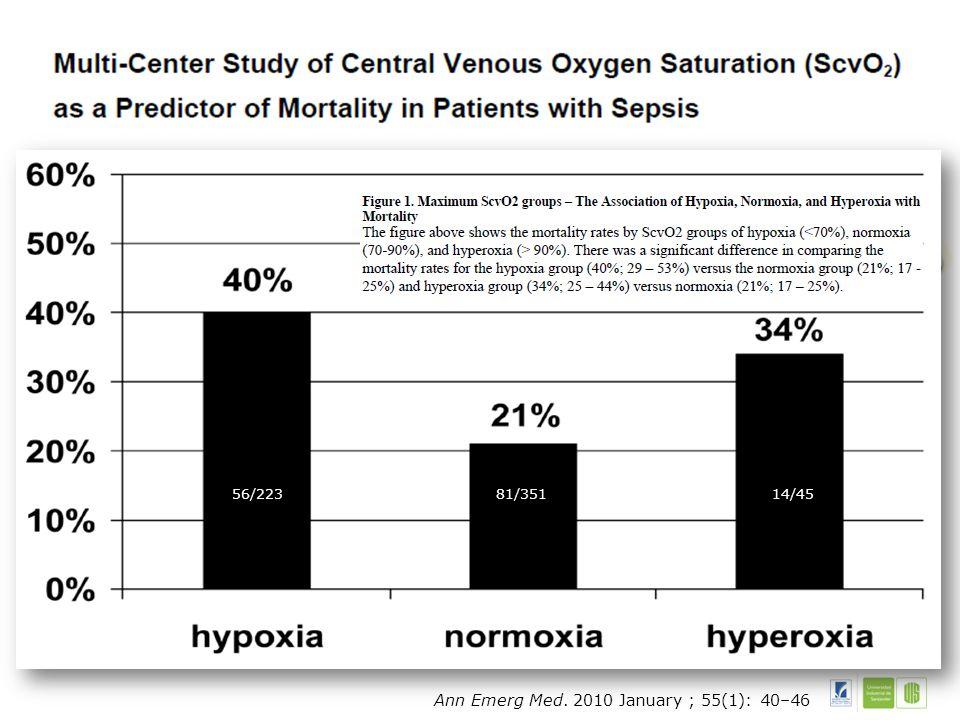 Svco2 Hipoxia Normoxia Hiperoxia Suministro Oxigeno Distribucion