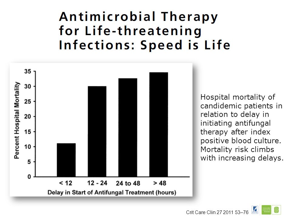 Hospital mortality of candidemic patients in relation to delay in initiating antifungal