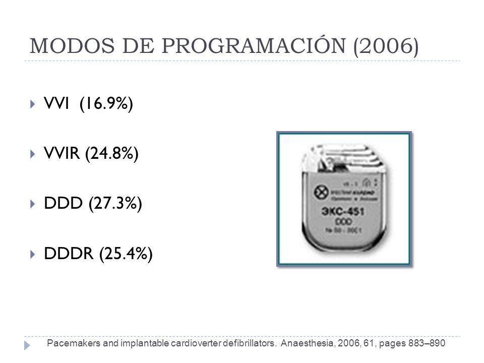 MODOS DE PROGRAMACIÓN (2006)