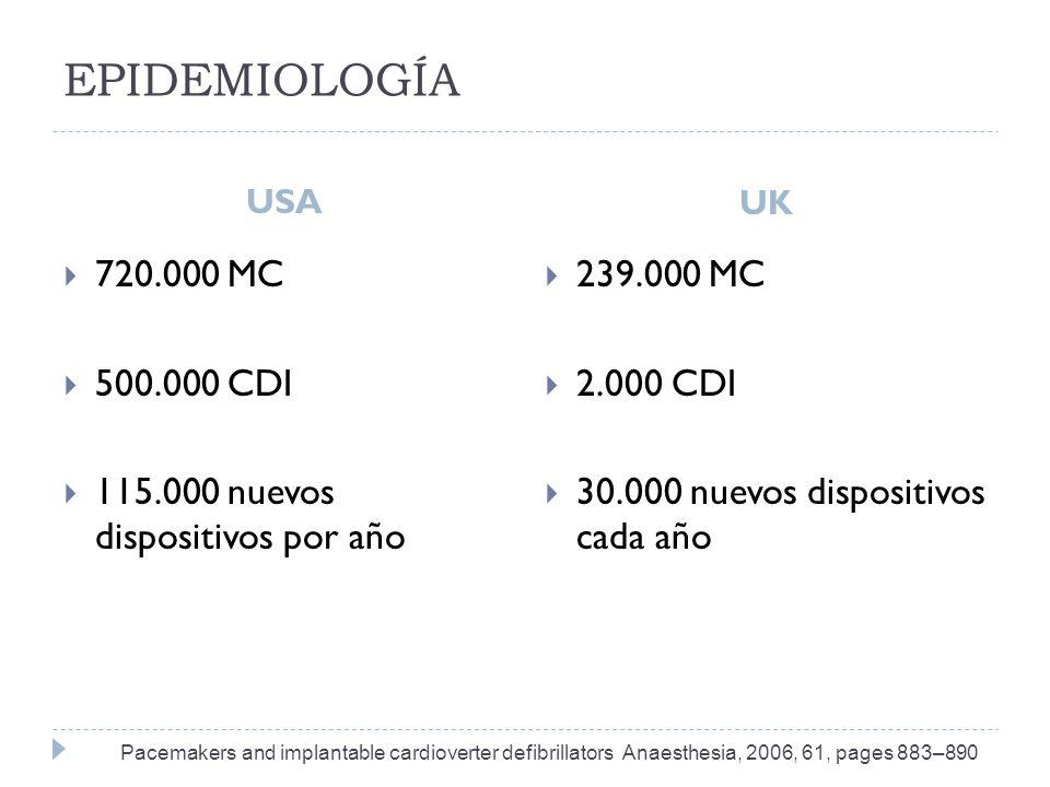 EPIDEMIOLOGÍA USA. UK. 720.000 MC. 500.000 CDI. 115.000 nuevos dispositivos por año. 239.000 MC.