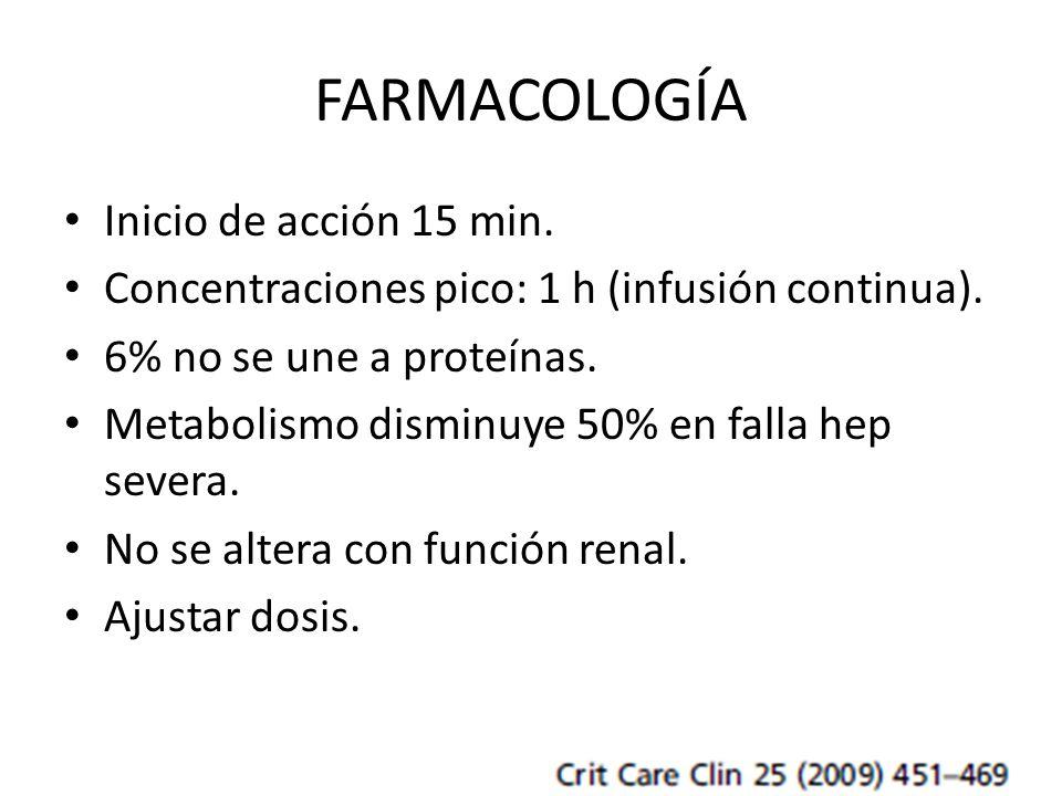 FARMACOLOGÍA Inicio de acción 15 min.