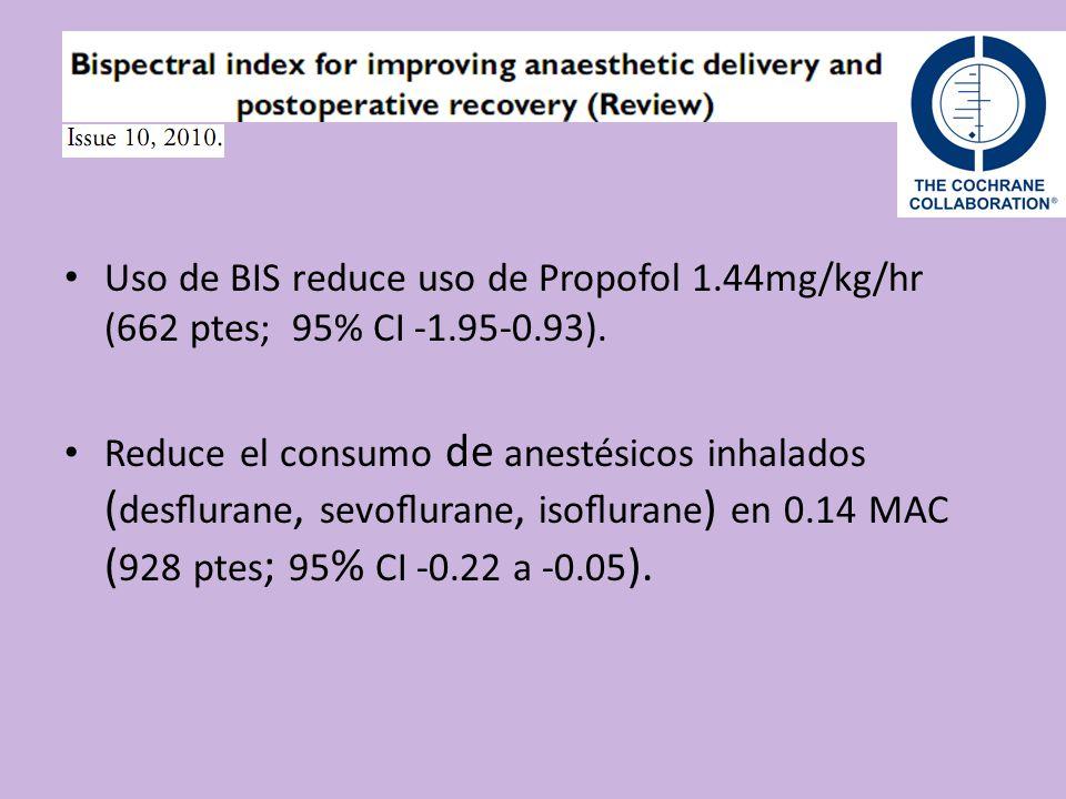 Uso de BIS reduce uso de Propofol 1. 44mg/kg/hr (662 ptes; 95% CI -1