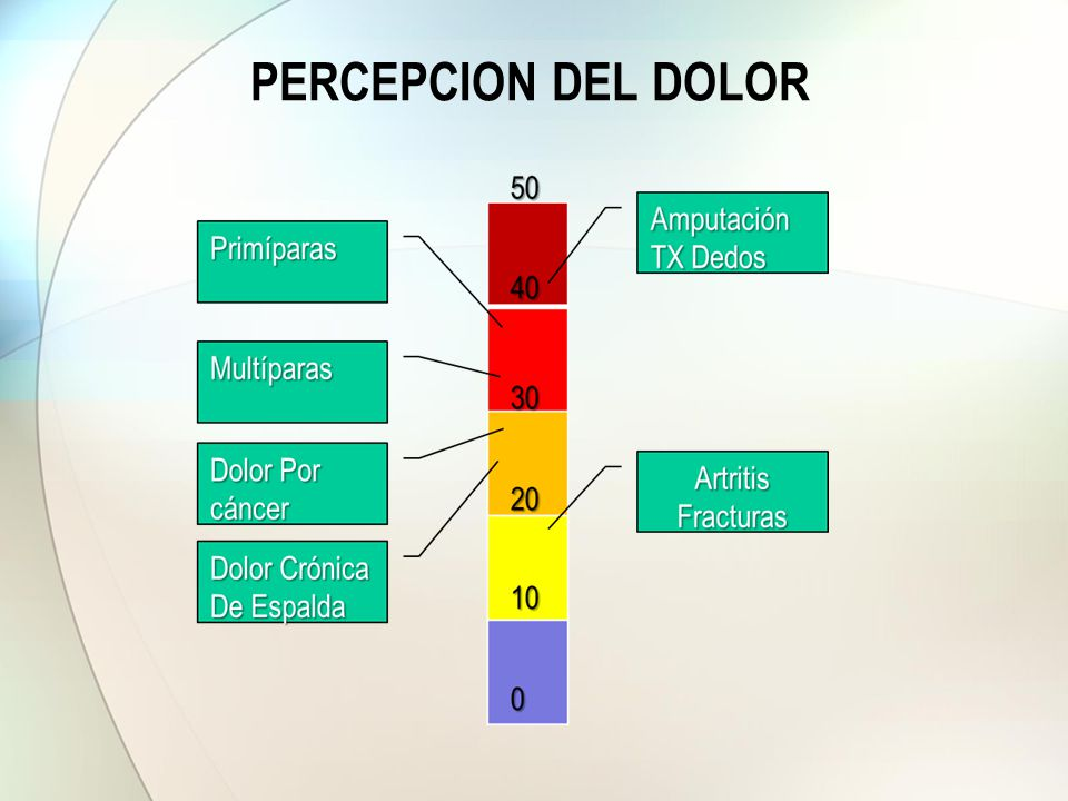PERCEPCION DEL DOLOR