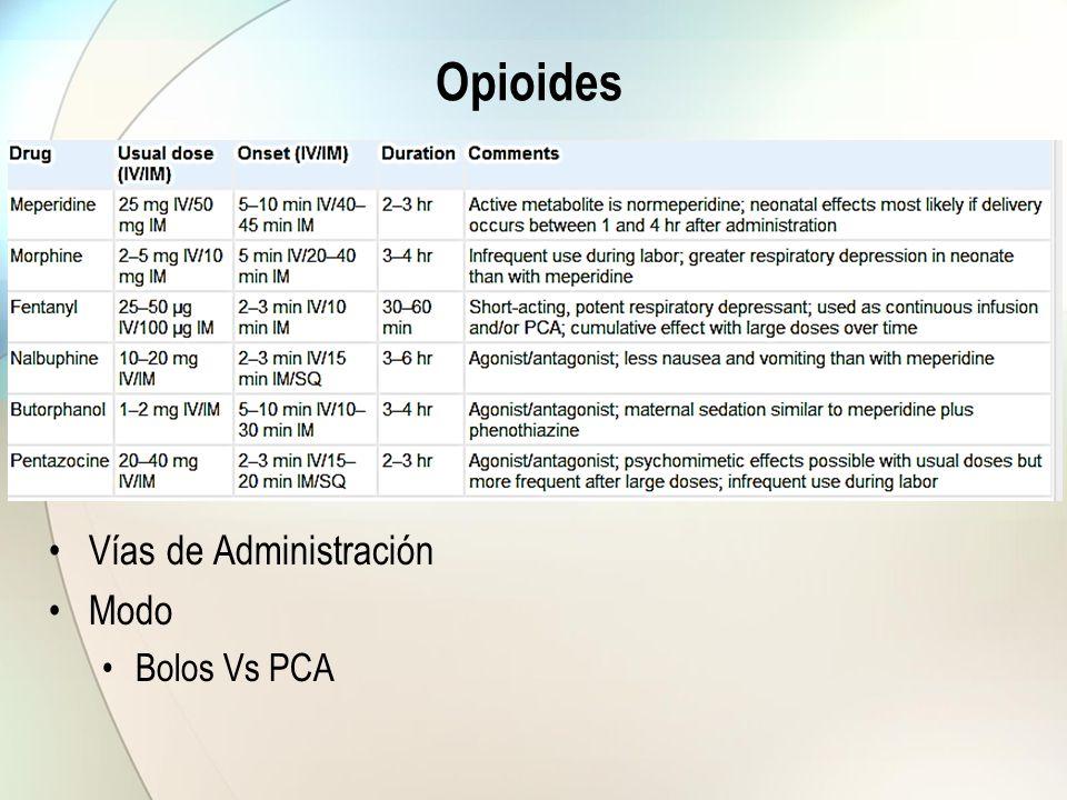 Opioides Vías de Administración Modo Bolos Vs PCA