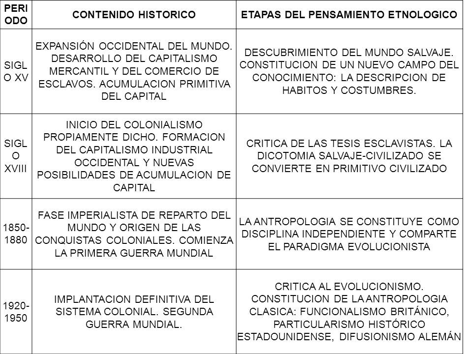 ETAPAS DEL PENSAMIENTO ETNOLOGICO