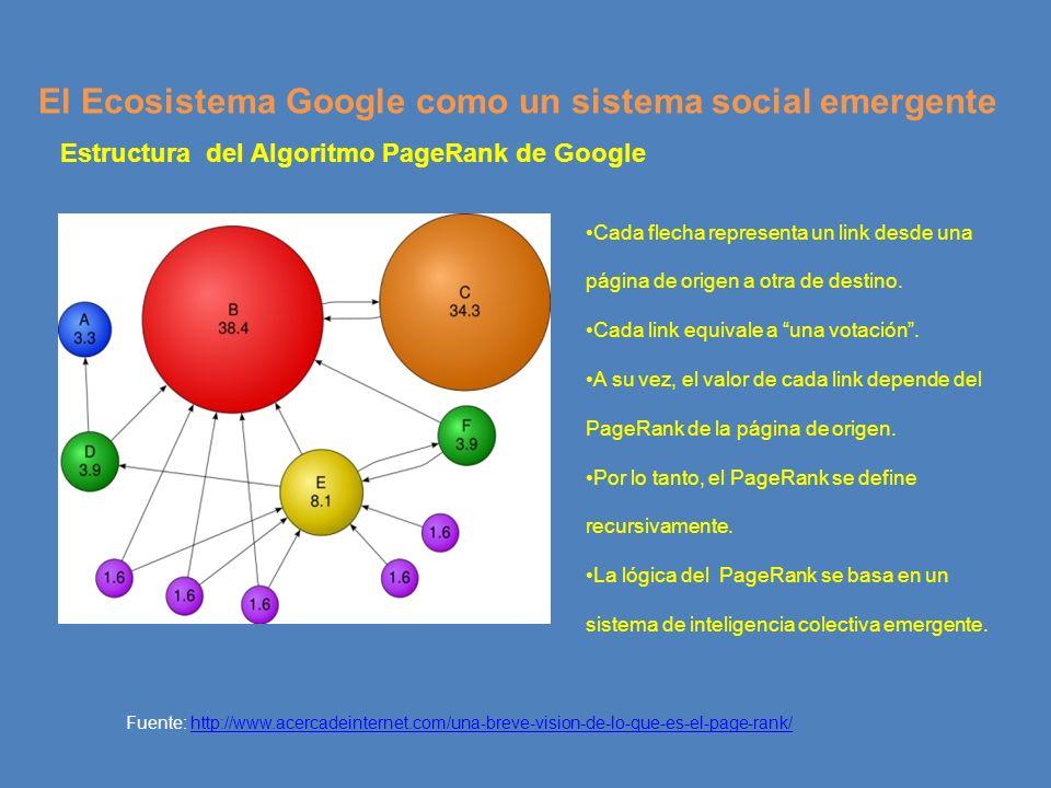 El Ecosistema Google como un sistema social emergente