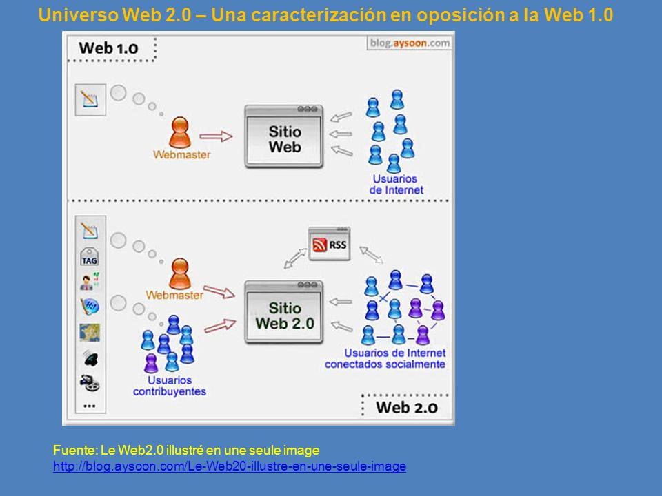 Universo Web 2.0 – Una caracterización en oposición a la Web 1.0