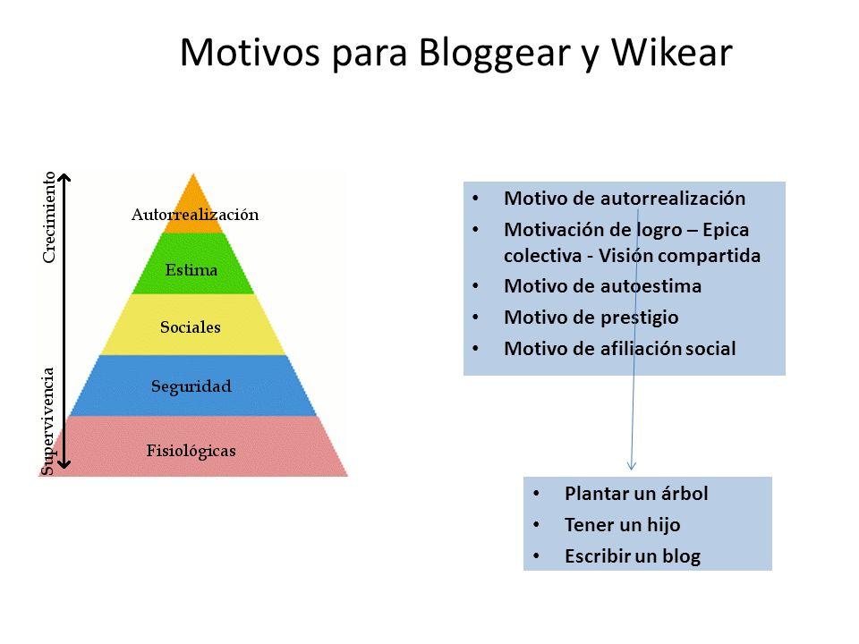 Motivos para Bloggear y Wikear