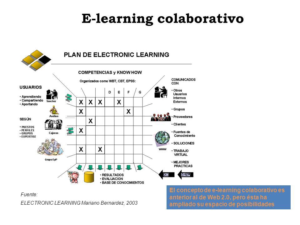 E-learning colaborativo