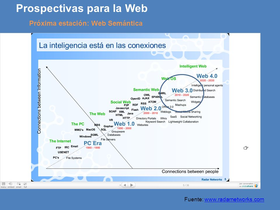 Prospectivas para la Web