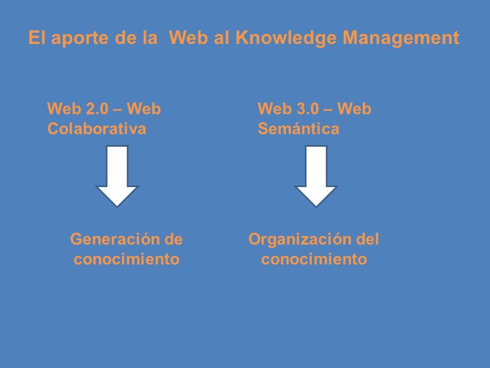 Generación de conocimiento Organización del conocimiento