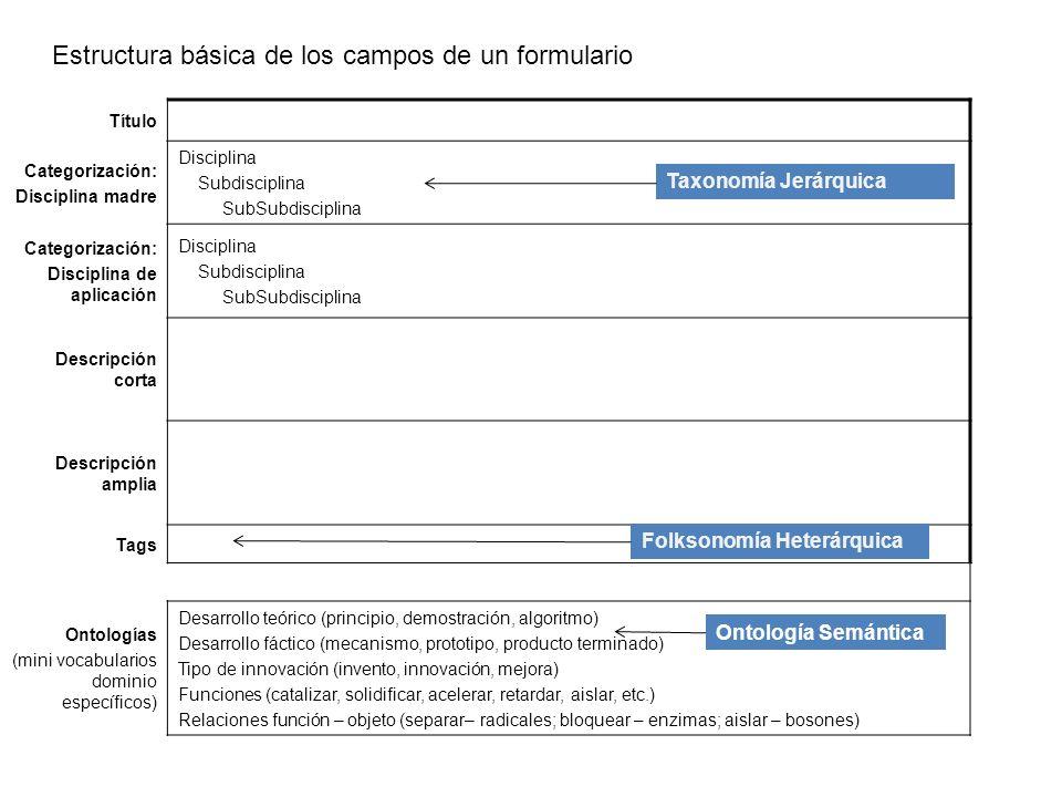 Estructura básica de los campos de un formulario