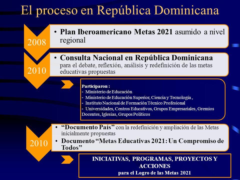El proceso en República Dominicana