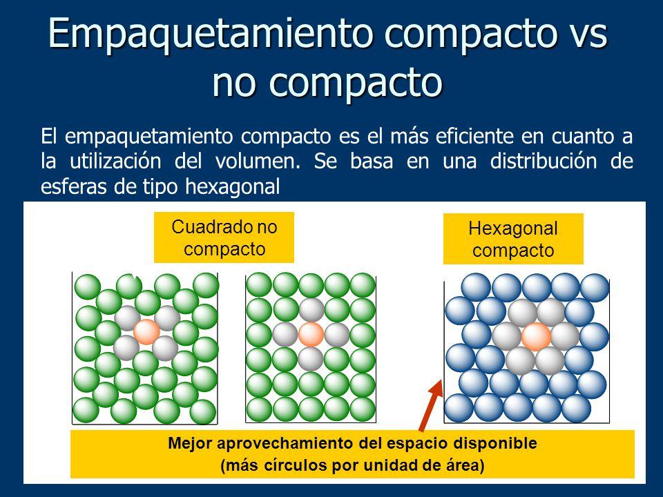 Empaquetamiento compacto vs no compacto