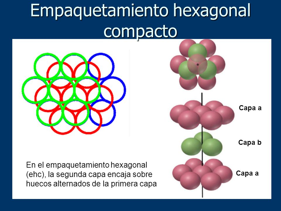 Empaquetamiento hexagonal compacto