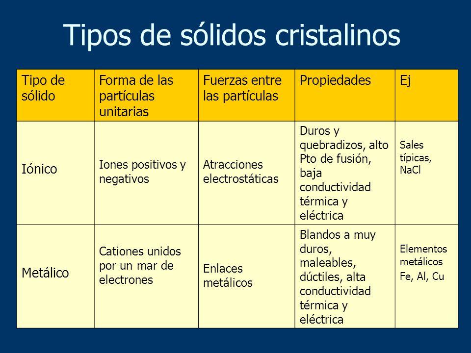 Tipos de sólidos cristalinos