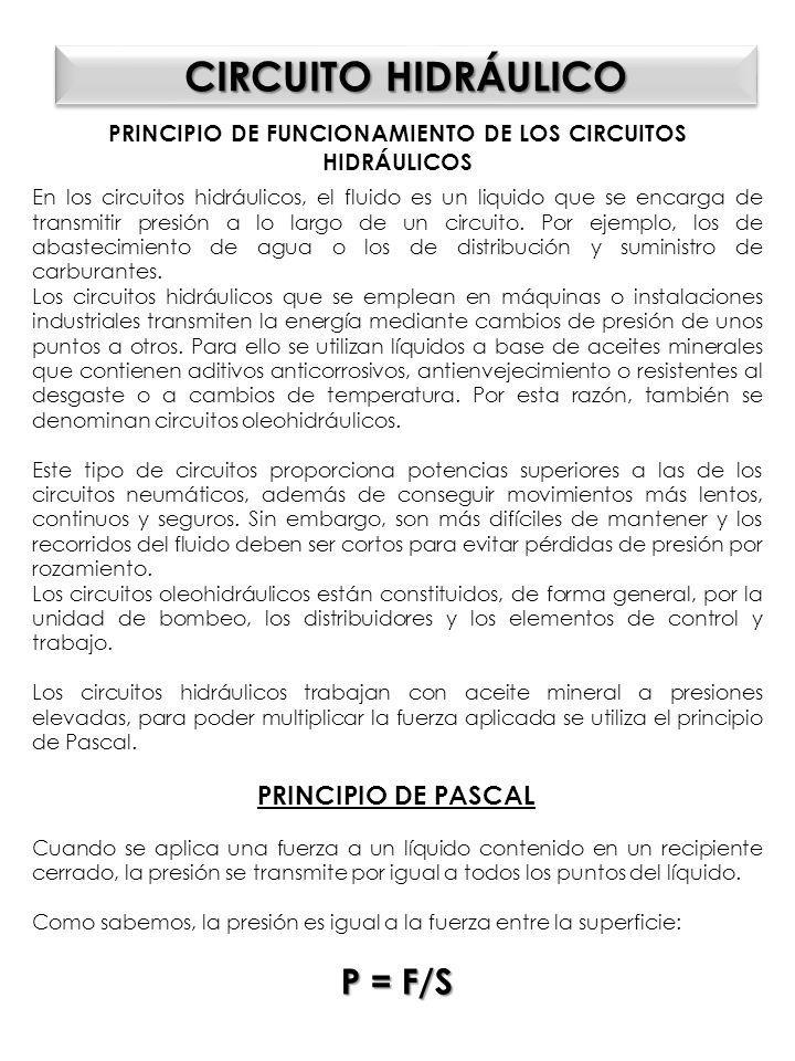 PRINCIPIO DE FUNCIONAMIENTO DE LOS CIRCUITOS HIDRÁULICOS