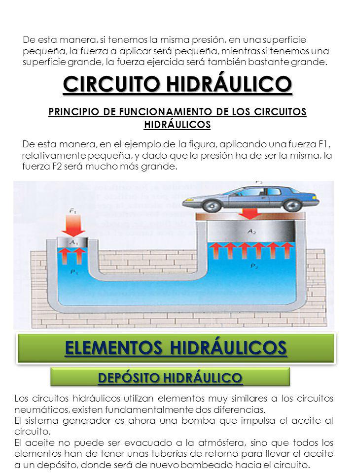 CIRCUITO HIDRÁULICO ELEMENTOS HIDRÁULICOS DEPÓSITO HIDRÁULICO