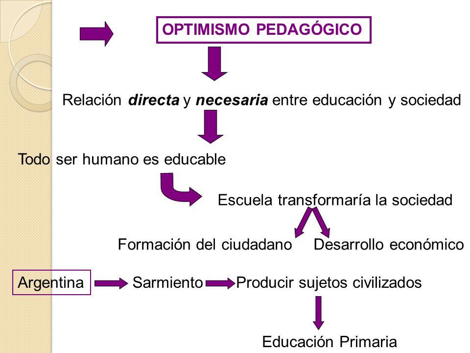 OPTIMISMO PEDAGÓGICO Relación directa y necesaria entre educación y sociedad. Escuela transformaría la sociedad.
