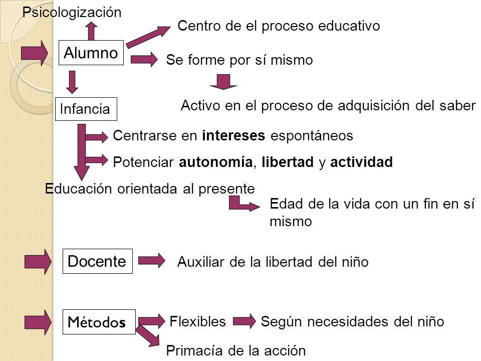 Alumno Docente Métodos Psicologización Centro de el proceso educativo