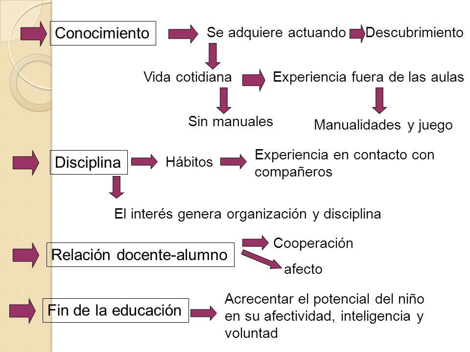 Relación docente-alumno
