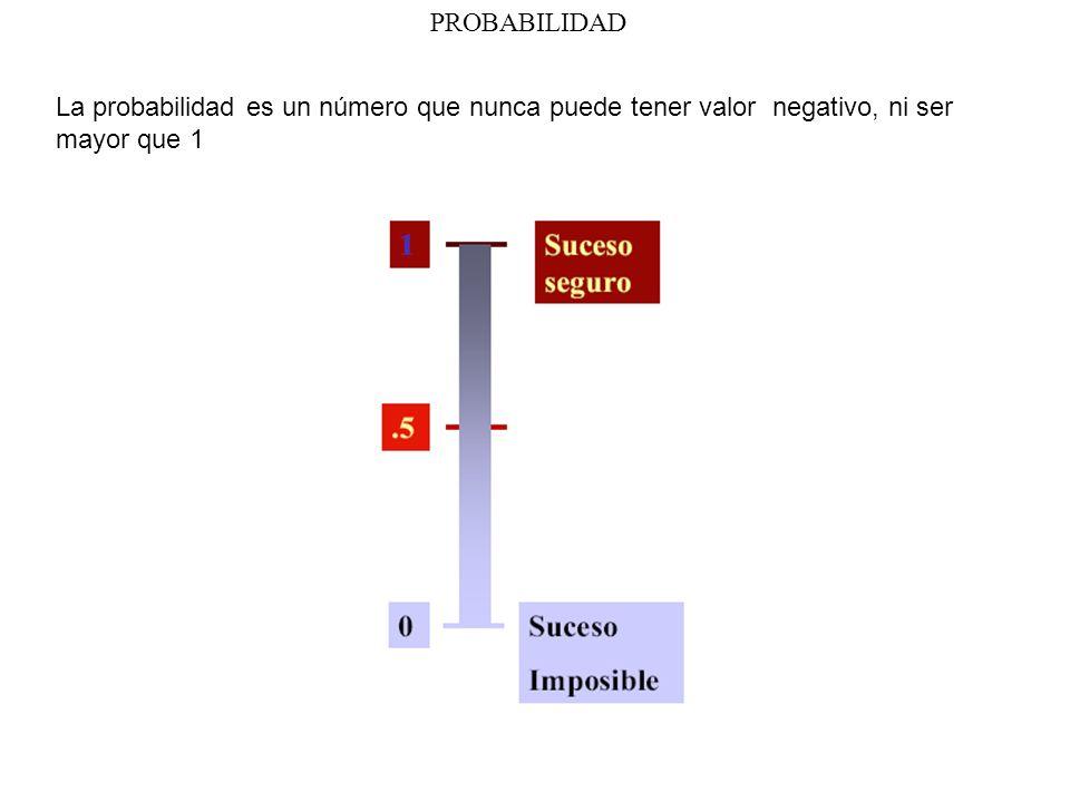 PROBABILIDAD La probabilidad es un número que nunca puede tener valor negativo, ni ser mayor que 1