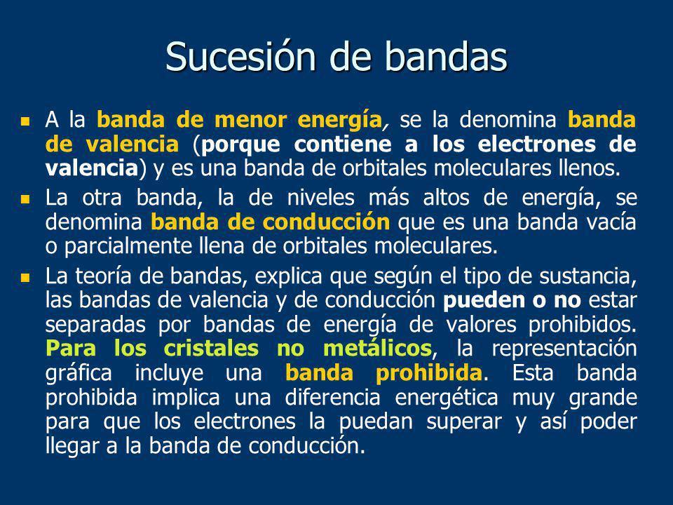Sucesión de bandas
