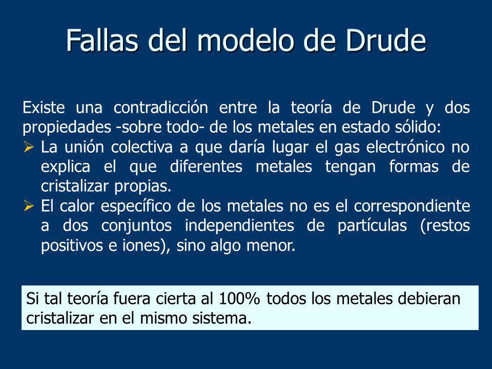 Fallas del modelo de Drude