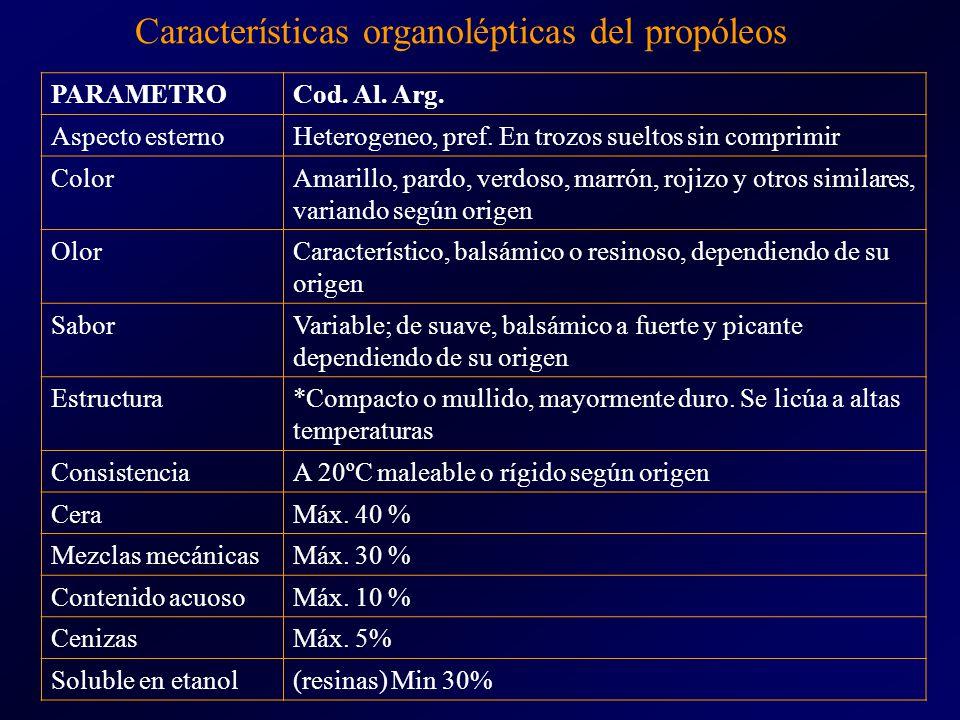 Características organolépticas del propóleos