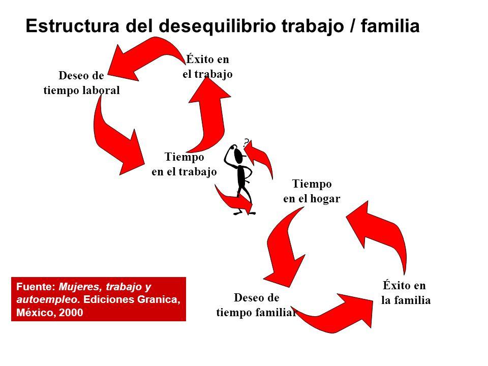 Estructura del desequilibrio trabajo / familia