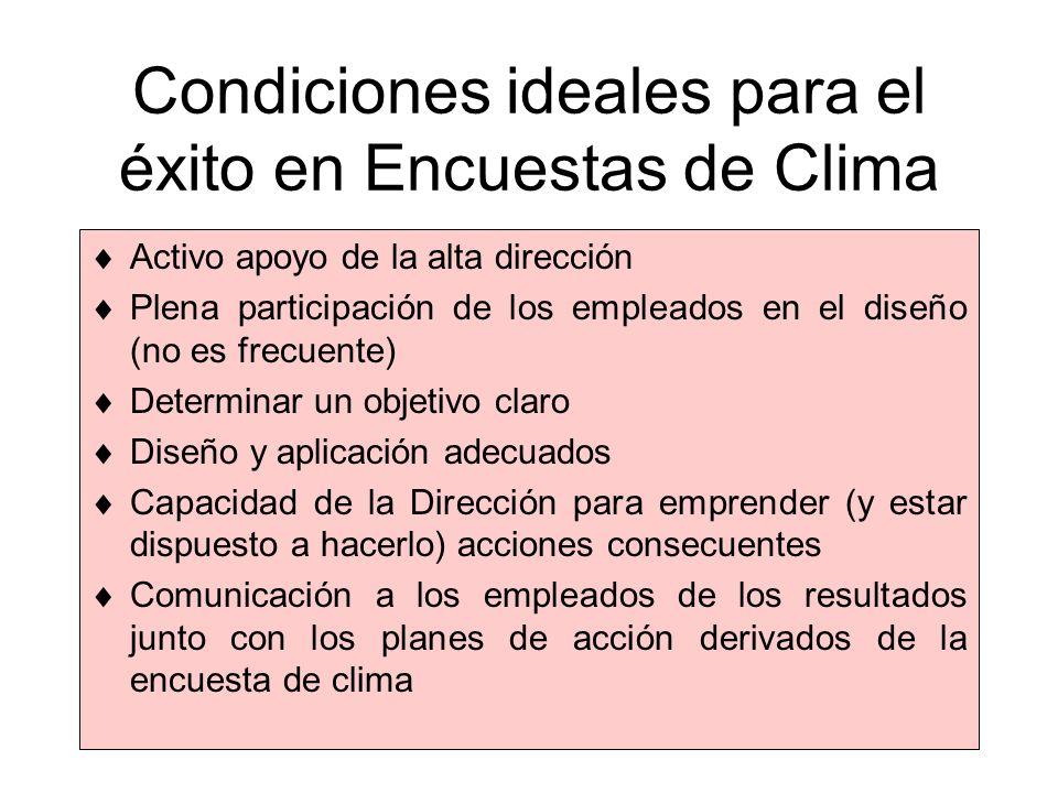 Condiciones ideales para el éxito en Encuestas de Clima