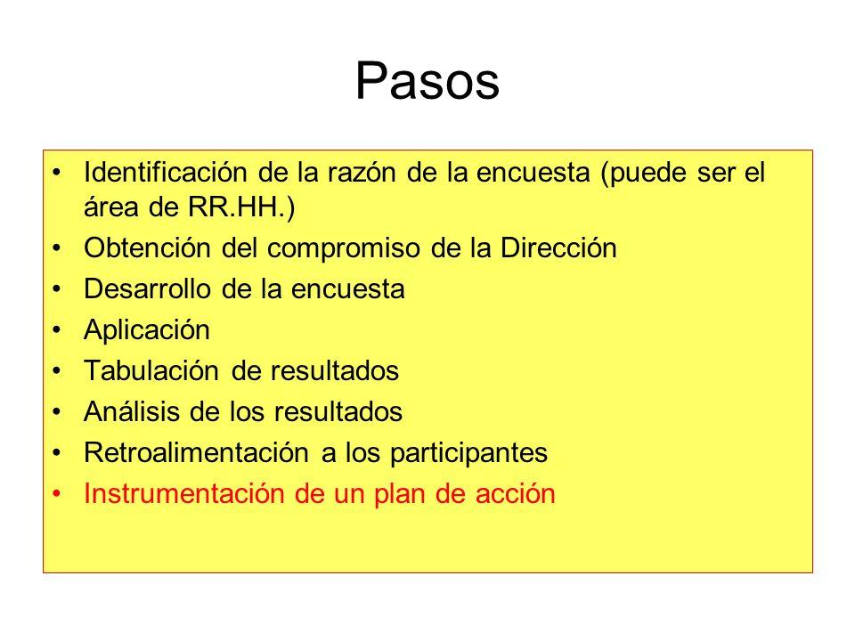 Pasos Identificación de la razón de la encuesta (puede ser el área de RR.HH.) Obtención del compromiso de la Dirección.