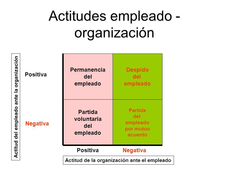 Actitudes empleado - organización