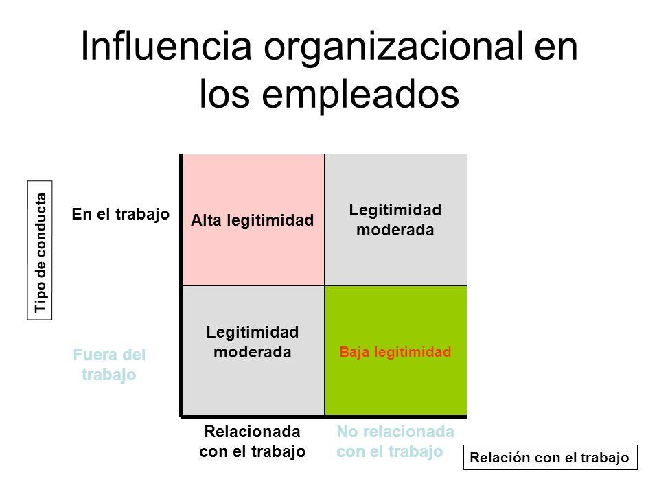 Influencia organizacional en los empleados