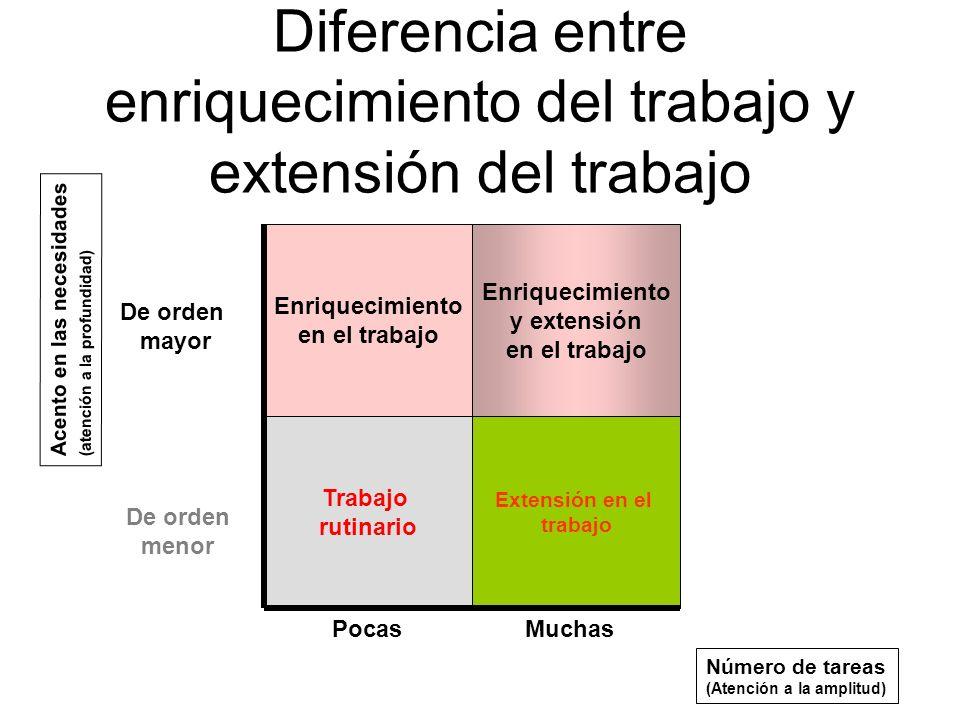 Diferencia entre enriquecimiento del trabajo y extensión del trabajo