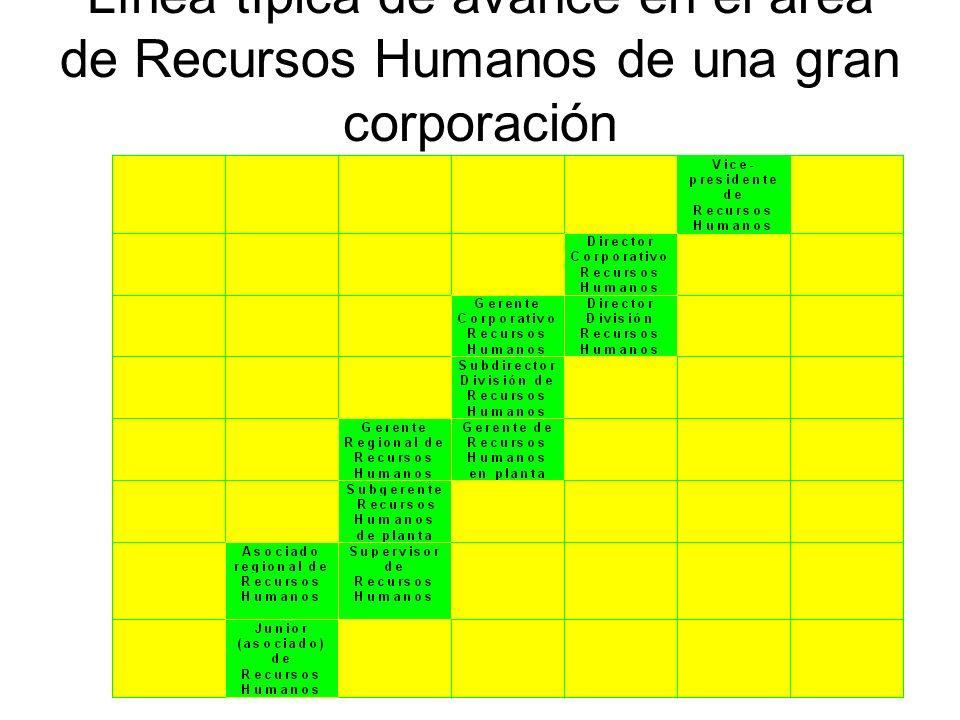 Línea típica de avance en el área de Recursos Humanos de una gran corporación