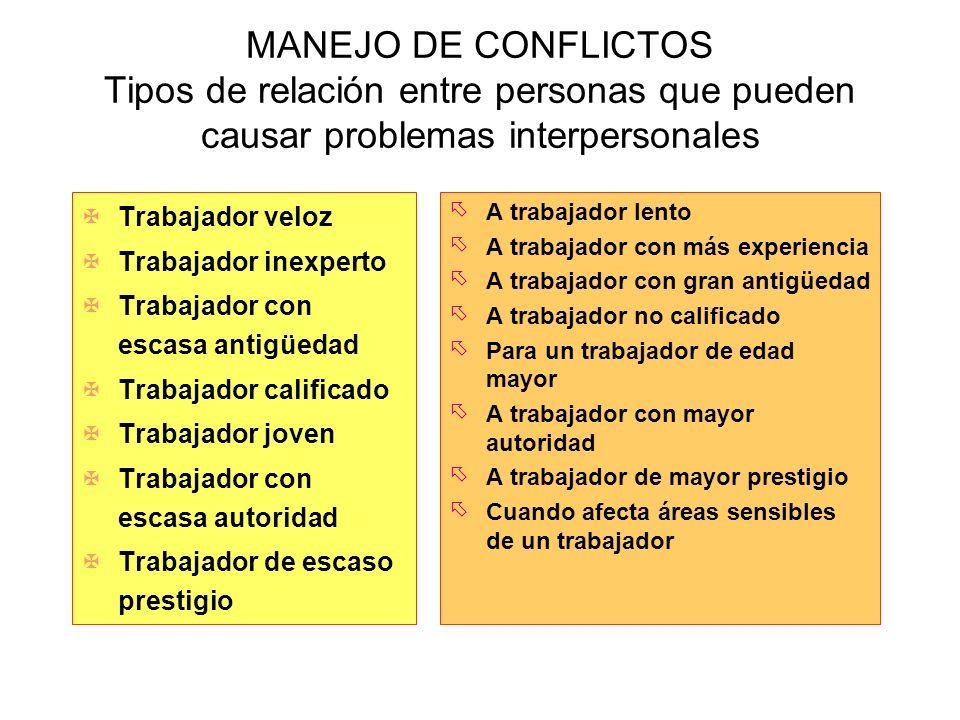 MANEJO DE CONFLICTOS Tipos de relación entre personas que pueden causar problemas interpersonales