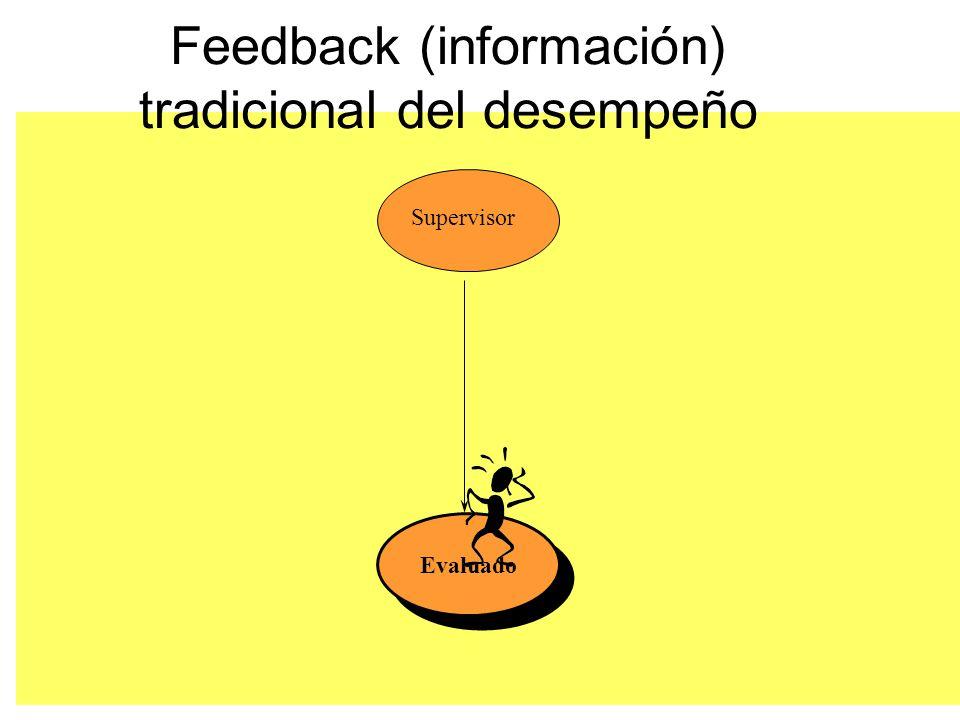 Feedback (información) tradicional del desempeño