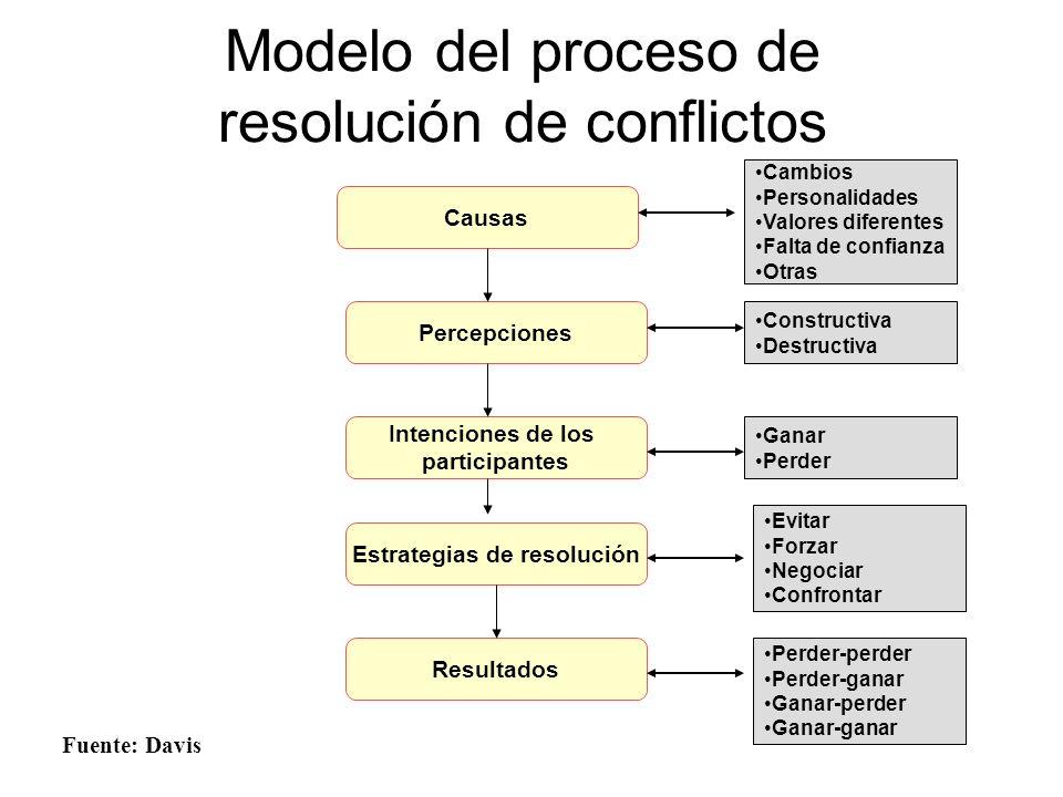 Modelo del proceso de resolución de conflictos