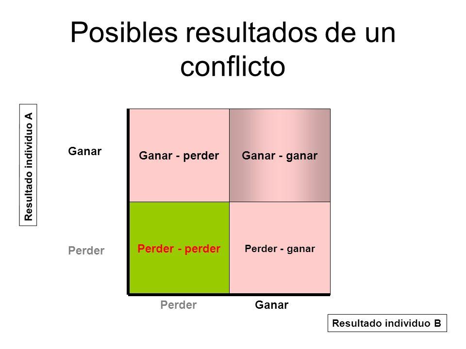 Posibles resultados de un conflicto