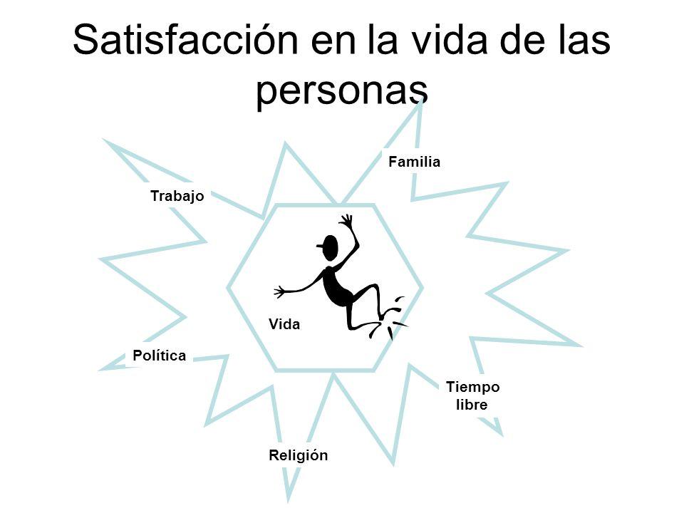 Satisfacción en la vida de las personas