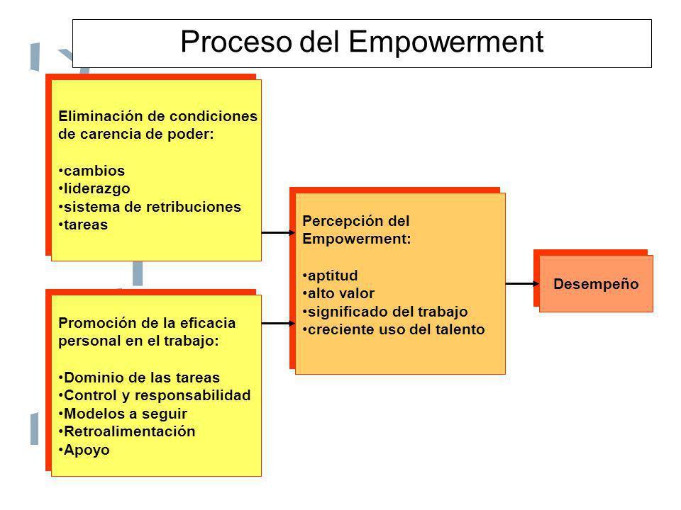 Proceso del Empowerment