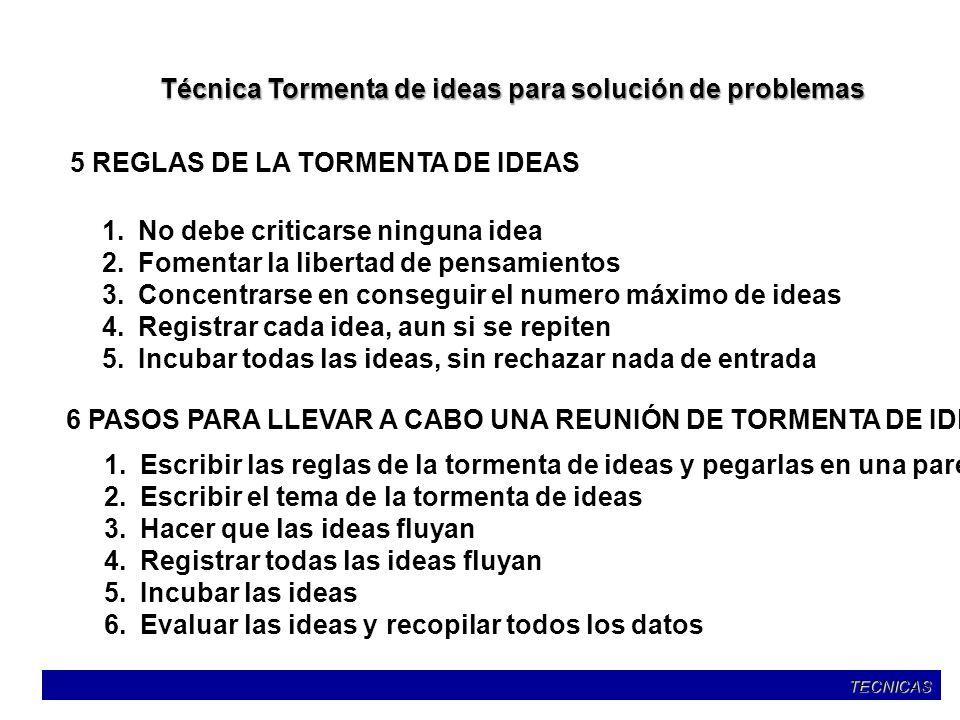 Técnica Tormenta de ideas para solución de problemas