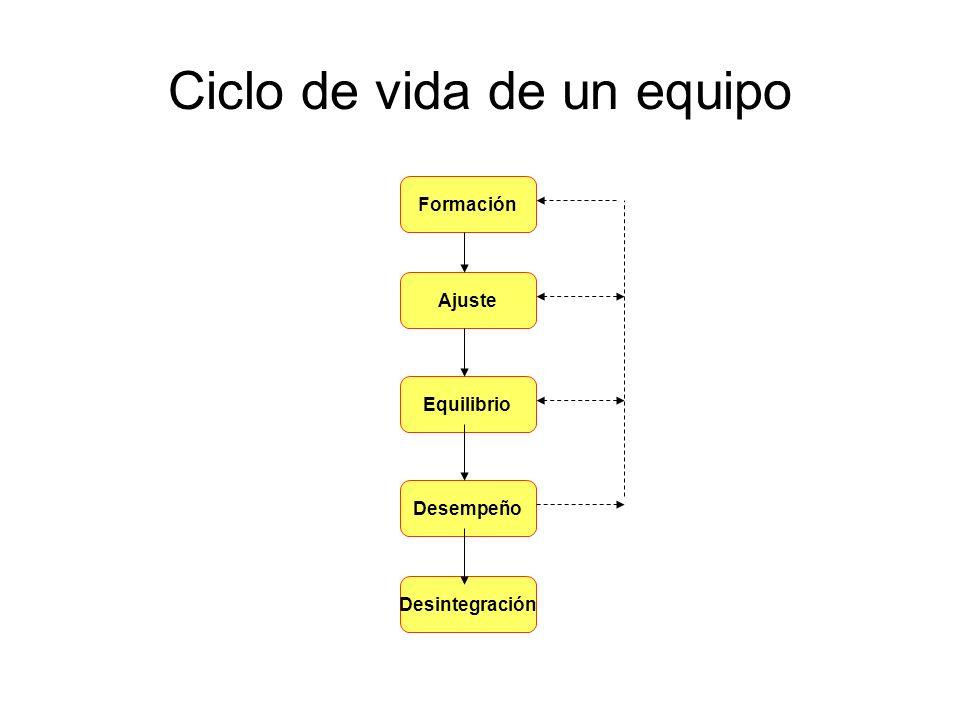 Ciclo de vida de un equipo