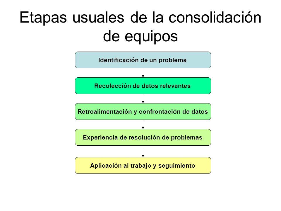 Etapas usuales de la consolidación de equipos