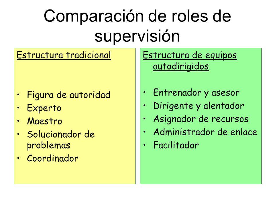 Comparación de roles de supervisión