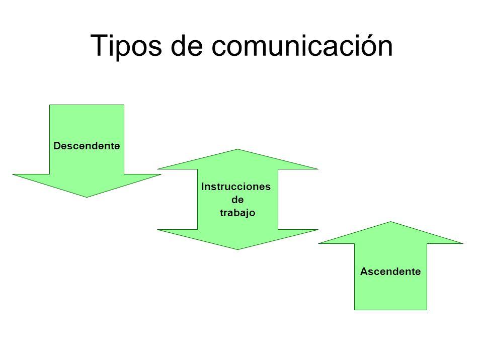 Tipos de comunicación Descendente Instrucciones de trabajo Ascendente