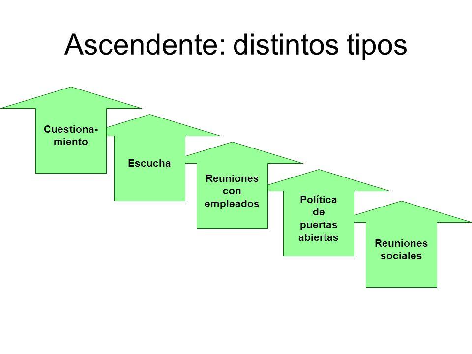 Ascendente: distintos tipos